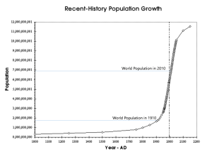 Unprecedented Population Boom last 50-100 Years